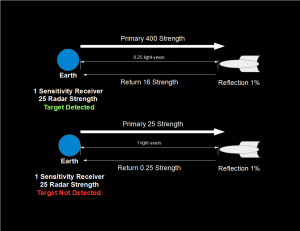 Figure 4: Deep Space Radar with a strength of 25 can easily detect a spacecraft with a reflectivity of 1% at 0.25 light-years, but not at 1 light-year.