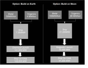 Figure 3: Despite the considerably higher cost of Metals and Organics in the airless and harsh environment of the Moon, it can be cheaper to build spacecraft there because of the low cost of launching those spacecraft from the Moon's shallower gravity well.