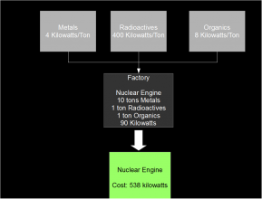 This Nuclear Engine is being assembled on a planet where Metals and Organics are relatively cheap to acquire, but Radioactives are expensive.  By multiplying each ton of material by the energy cost, and adding the factory's energy requirements, the total cost of producing the nuclear engine is found.